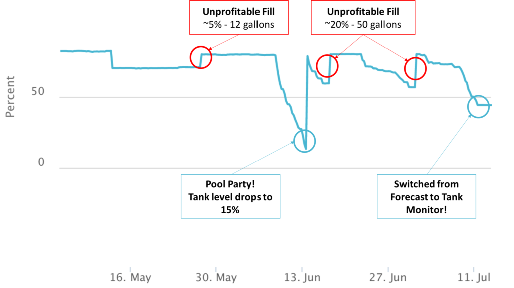 Propane Pool Heat Customer Delivery History