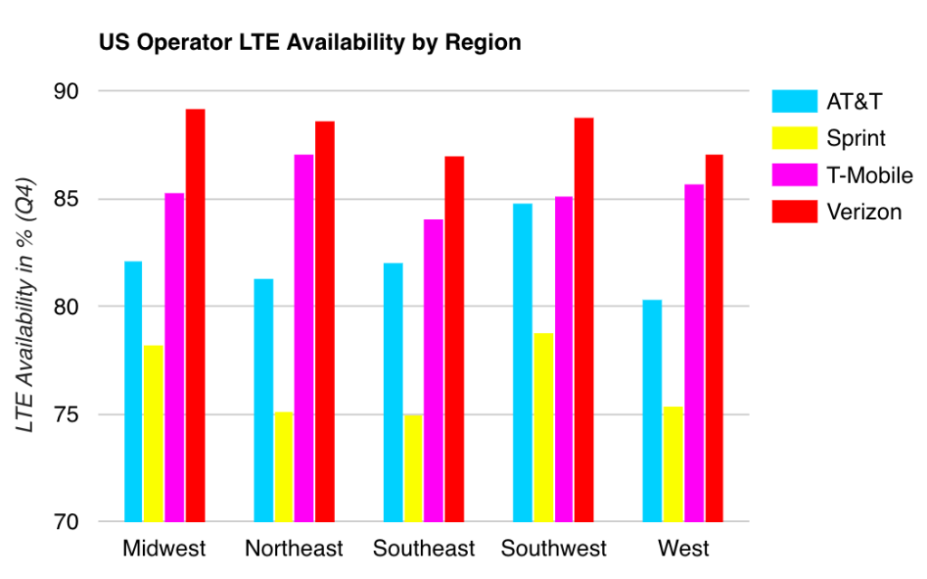 OpenSignal Regional Coverage Chart
